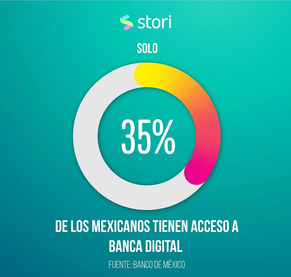 35% de los mexicanos tienen acceso a la banca